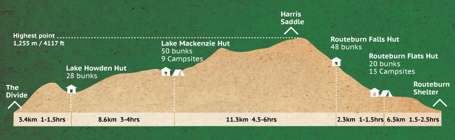 Routeburn track profile